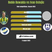 Robin Buwalda vs Ivan Ostojic h2h player stats