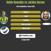 Robin Buwalda vs Jarkko Hurme h2h player stats