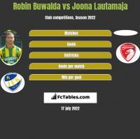 Robin Buwalda vs Joona Lautamaja h2h player stats