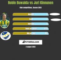 Robin Buwalda vs Juri Kinnunen h2h player stats