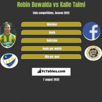 Robin Buwalda vs Kalle Taimi h2h player stats