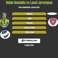 Robin Buwalda vs Lassi Jarvenpaa h2h player stats