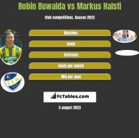 Robin Buwalda vs Markus Halsti h2h player stats