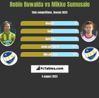 Robin Buwalda vs Mikko Sumusalo h2h player stats