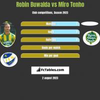 Robin Buwalda vs Miro Tenho h2h player stats
