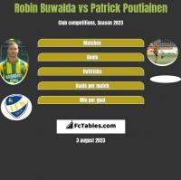 Robin Buwalda vs Patrick Poutiainen h2h player stats