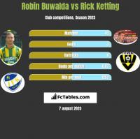 Robin Buwalda vs Rick Ketting h2h player stats
