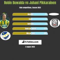 Robin Buwalda vs Juhani Pikkarainen h2h player stats