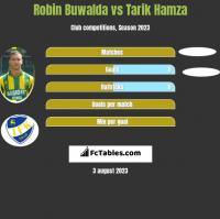 Robin Buwalda vs Tarik Hamza h2h player stats