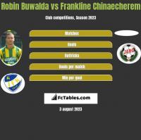 Robin Buwalda vs Frankline Chinaecherem h2h player stats