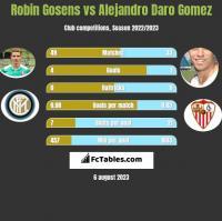Robin Gosens vs Alejandro Daro Gomez h2h player stats