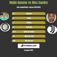 Robin Gosens vs Alex Sandro h2h player stats