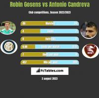 Robin Gosens vs Antonio Candreva h2h player stats
