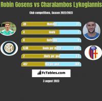 Robin Gosens vs Charalambos Lykogiannis h2h player stats