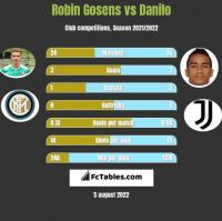 Robin Gosens vs Danilo h2h player stats