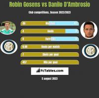 Robin Gosens vs Danilo D'Ambrosio h2h player stats