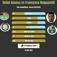 Robin Gosens vs Francesco Magnanelli h2h player stats