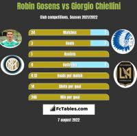 Robin Gosens vs Giorgio Chiellini h2h player stats