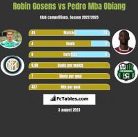 Robin Gosens vs Pedro Mba Obiang h2h player stats