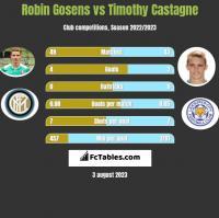 Robin Gosens vs Timothy Castagne h2h player stats