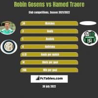 Robin Gosens vs Hamed Traore h2h player stats