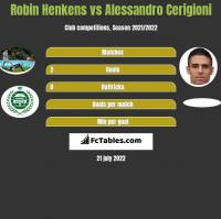 Robin Henkens vs Alessandro Cerigioni h2h player stats