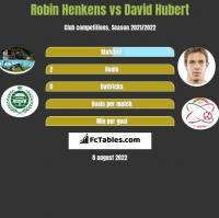 Robin Henkens vs David Hubert h2h player stats