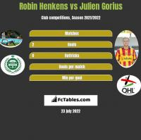 Robin Henkens vs Julien Gorius h2h player stats