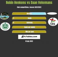 Robin Henkens vs Daan Vekemans h2h player stats