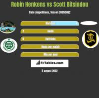 Robin Henkens vs Scott Bitsindou h2h player stats