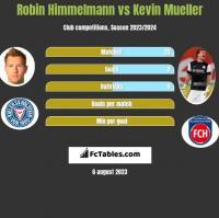 Robin Himmelmann vs Kevin Mueller h2h player stats