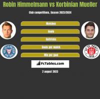 Robin Himmelmann vs Korbinian Mueller h2h player stats