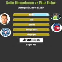Robin Himmelmann vs Vitus Eicher h2h player stats
