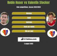 Robin Huser vs Valentin Stocker h2h player stats