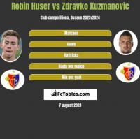 Robin Huser vs Zdravko Kuzmanovic h2h player stats