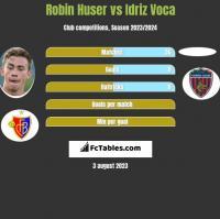 Robin Huser vs Idriz Voca h2h player stats