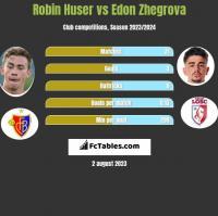 Robin Huser vs Edon Zhegrova h2h player stats