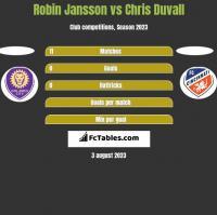 Robin Jansson vs Chris Duvall h2h player stats