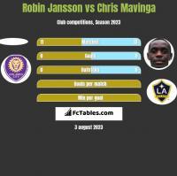 Robin Jansson vs Chris Mavinga h2h player stats