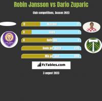 Robin Jansson vs Dario Zuparic h2h player stats