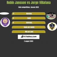 Robin Jansson vs Jorge Villafana h2h player stats