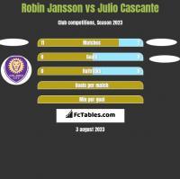Robin Jansson vs Julio Cascante h2h player stats