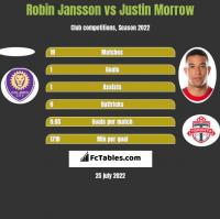 Robin Jansson vs Justin Morrow h2h player stats