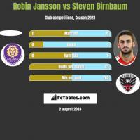 Robin Jansson vs Steven Birnbaum h2h player stats