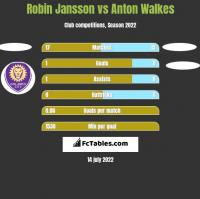 Robin Jansson vs Anton Walkes h2h player stats