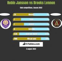 Robin Jansson vs Brooks Lennon h2h player stats