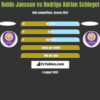 Robin Jansson vs Rodrigo Adrian Schlegel h2h player stats