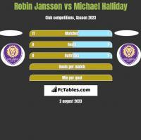 Robin Jansson vs Michael Halliday h2h player stats
