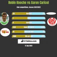 Robin Knoche vs Aaron Caricol h2h player stats