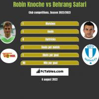 Robin Knoche vs Behrang Safari h2h player stats